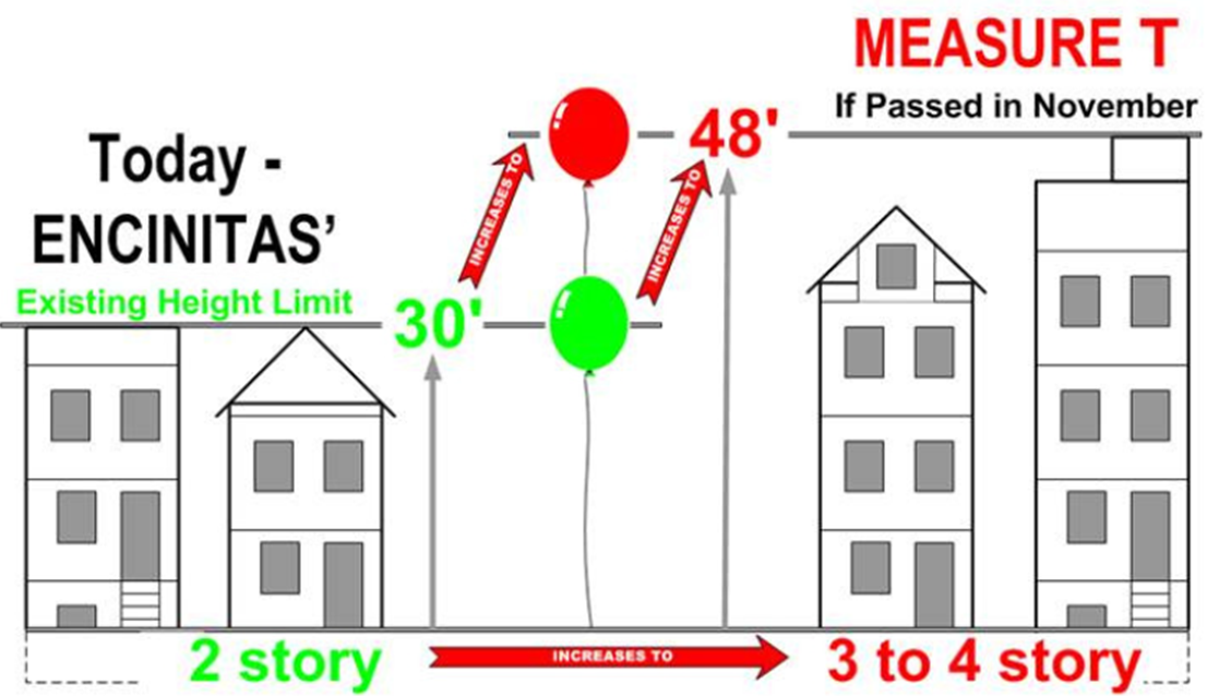 About the Housing Element Update (MeasureT)